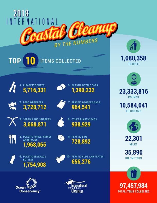 The 10 Biggest Plastic Pollution Items (swaps) - Almost Zero Waste