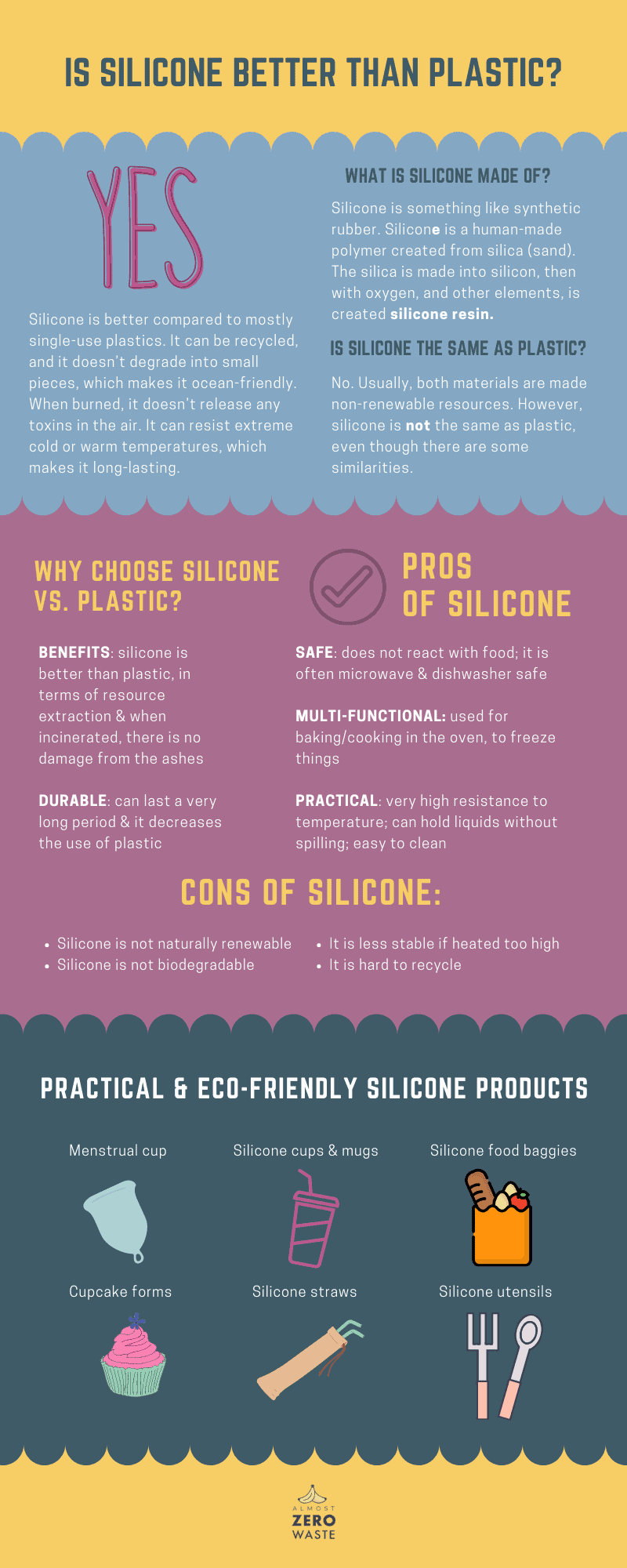 Is Silicone Better Than Plastic? - Almost Zero Waste Infographic
