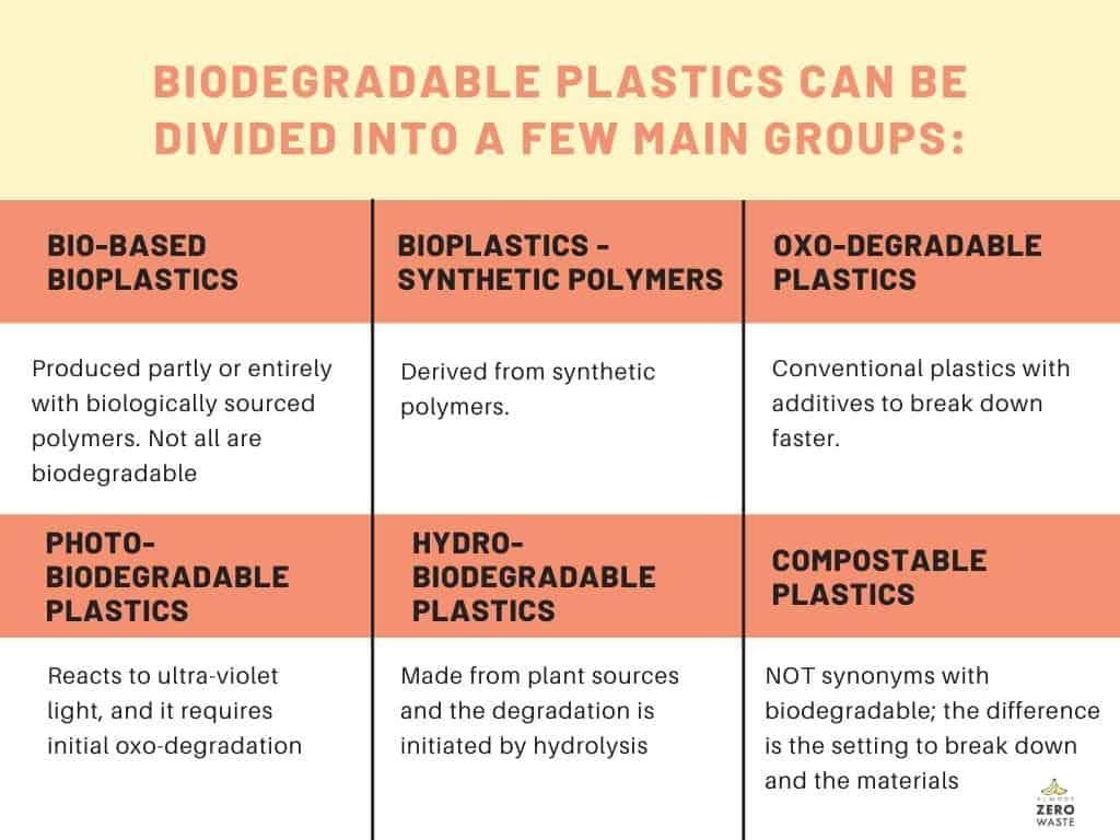 Types Of Biodegradable Plastics Graphic - Almost Zero Waste