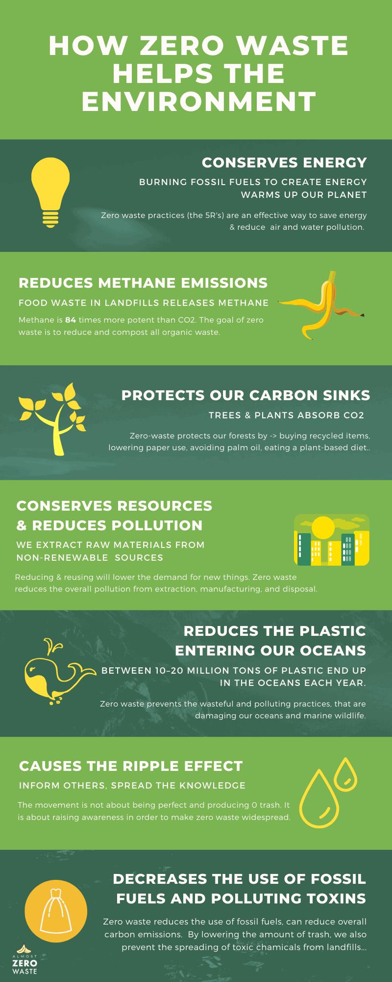 How Zero Waste Helps The Environment Infographic - Almost Zero Waste