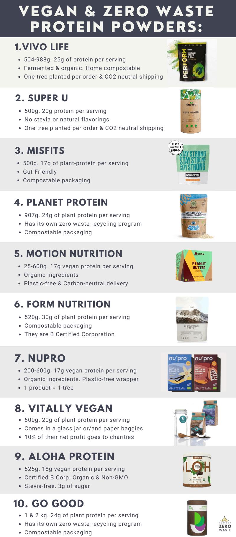 The best vegan & zero waste protein powders Inforgraphic - Almost Zero Waste