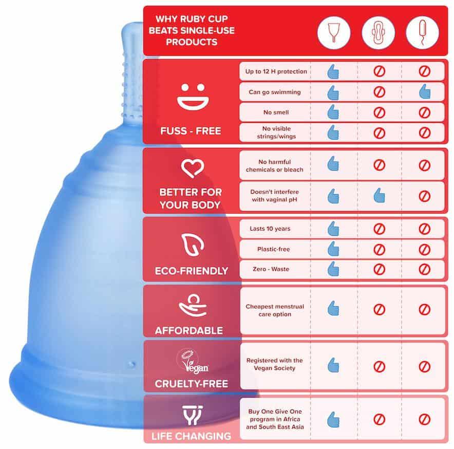 Best Menstrual Cup For Heavy Flow