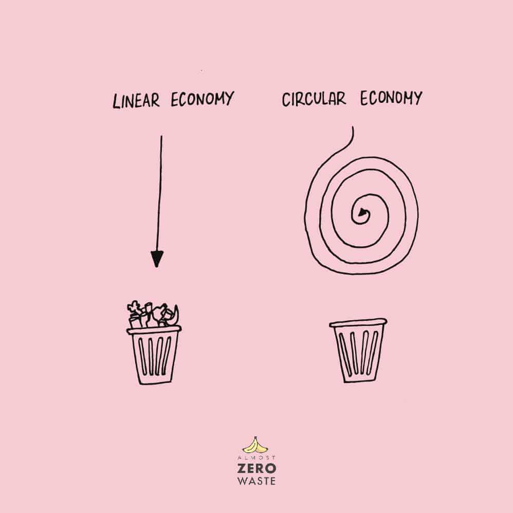 Is Zero Waste Possible